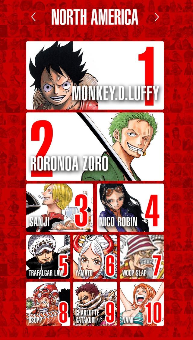 Top 100 nhân vật One Piece được yêu thích nhất trên thế giới, Luffy và Zoro thay nhau đứng đầu bảng ở mỗi khu vực - Ảnh 11.