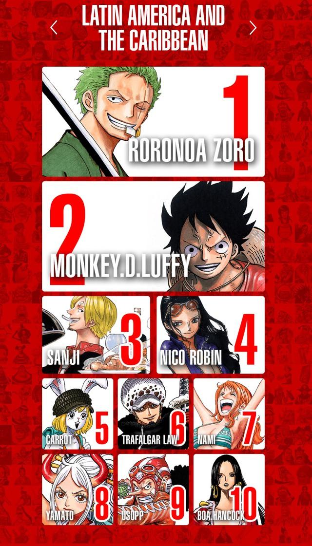 Top 100 nhân vật One Piece được yêu thích nhất trên thế giới, Luffy và Zoro thay nhau đứng đầu bảng ở mỗi khu vực - Ảnh 13.