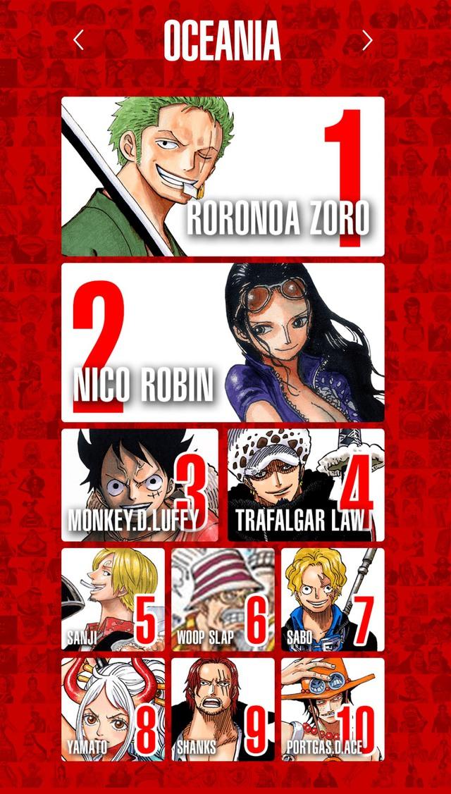 Top 100 nhân vật One Piece được yêu thích nhất trên thế giới Photo-1-16139716319461879338773