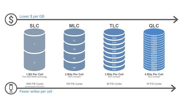 3D NAND – Công nghệ giúp SSD vừa có dung lượng lớn, vừa đảm bảo hiệu năng cho game thủ - Ảnh 1.
