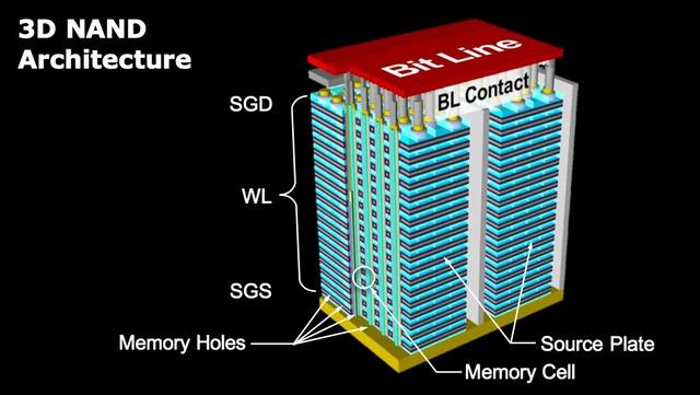3D NAND – Công nghệ giúp SSD vừa có dung lượng lớn, vừa đảm bảo hiệu năng cho game thủ - Ảnh 3.