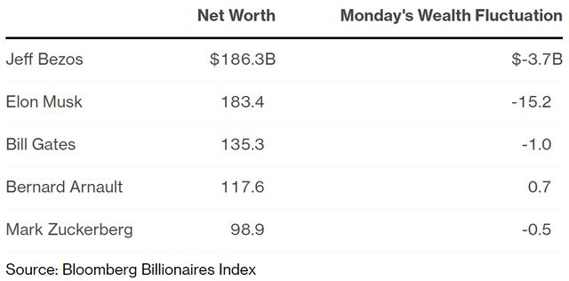 Elon Musk không còn là người giàu nhất thế giới, Bitcoin cũng rớt giá chóng mặt - Ảnh 2.
