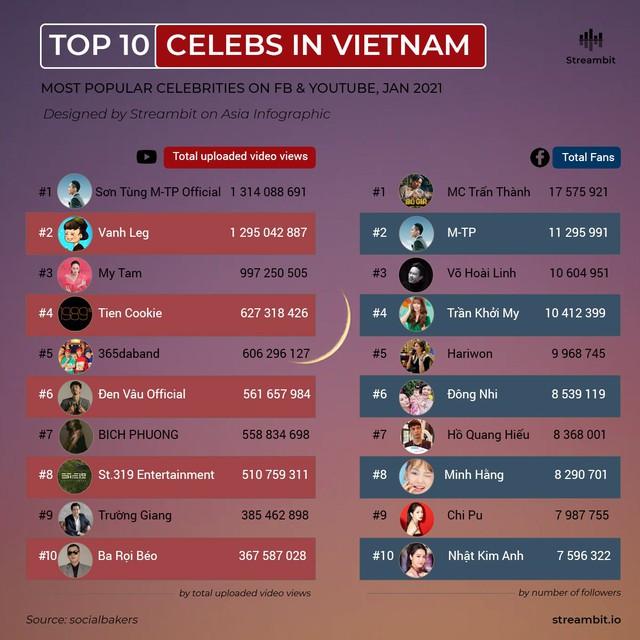 Thầy Giáo Ba bất ngờ lọt top 10 người nổi tiếng có ảnh hưởng nhất Việt Nam trên YouTube - Ảnh 1.