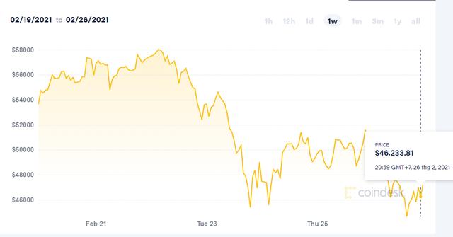 Bitcoin lao dốc không phanh, người chơi hoảng loạn bán thốc - Ảnh 2.
