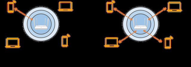 Cách chọn router Wifi để anh em tận dụng được tối đa đường truyền mạng tại nhà - Ảnh 6.