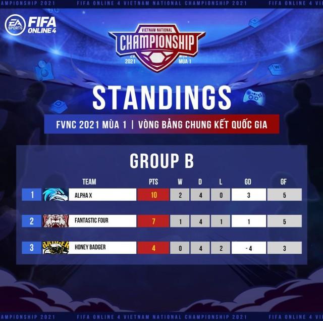 Giải đấu FFO4 danh giá FNVC 2021 Mùa 1 khép lại với sự vươn lên của lớp trẻ và cái kết viên mãn cho nhà Đương Kim Vô Địch - Ảnh 3.