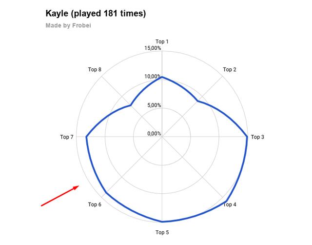 Đấu Trường Chân Lý: Kayle đang là cái bẫy khổng lồ khiến rất nhiều game thủ thua trận - Ảnh 2.