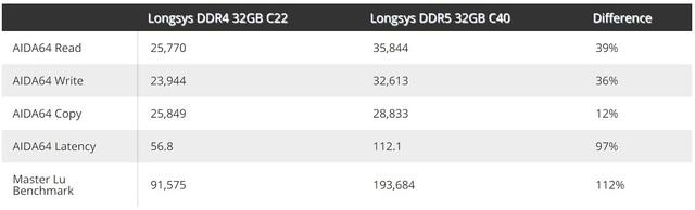 RAM DDR5 phô diễn sức mạnh, hiệu năng gấp đôi RAM DDR4 - Ảnh 1.