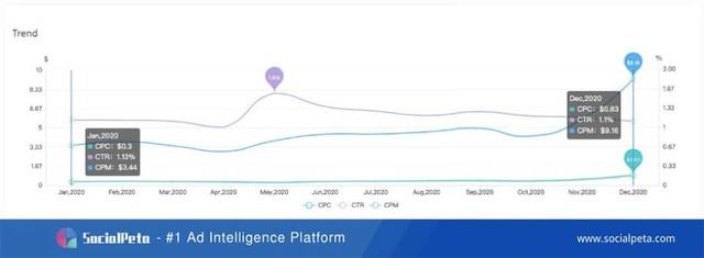 Thống kê số liệu và xu hướng của ngành game di động năm 2020 - Ảnh 3.