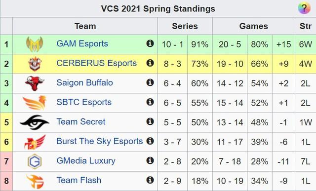 Tuần 7 vòng bảng VCS Mùa Xuân 2021: SBTC Esports chìm sâu trong khủng hoảng, GAM vs SGB xứng tầm siêu kinh điển - Ảnh 8.