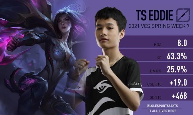 LMHT: Riot đánh giá TS Eddie là cái tên nổi bật nhất VCS trong tuần thi đấu vừa qua - Ảnh 1.