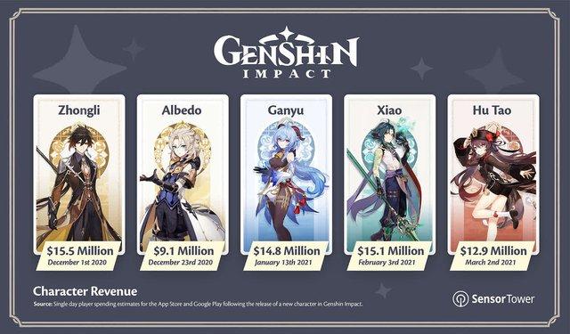 """Mỗi khi tung ra """"waifu"""" mới, Genshin Impact thu về ít nhất 12 triệu đô chỉ trong một ngày - Ảnh 2."""