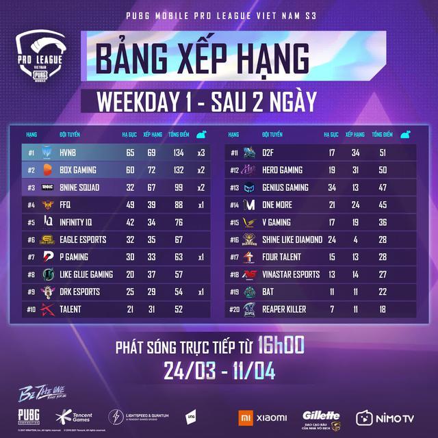 PMPL Việt Nam mùa giải năm nay có một sự khác biệt không hề nhẹ khiến khán giả cực kỳ phấn khích và hứng thú - Ảnh 1.