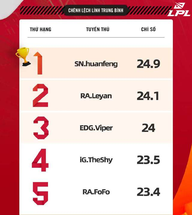 Những con số thống kê cho thấy Huanfeng mới là người gánh team đích thực của Suning hiện tại - Ảnh 3.