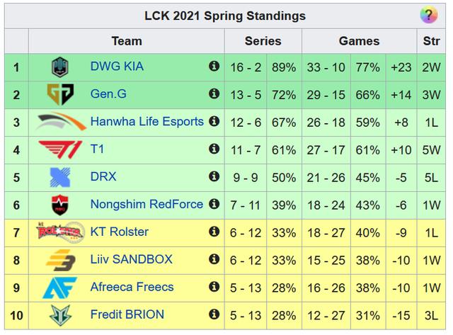 Nếu LCK đánh theo thể thức Bo1, thì T1 đã vô đối ở vòng bảng - Ảnh 2.