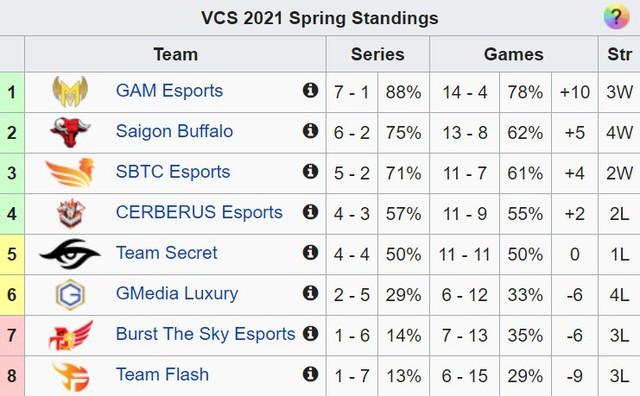 Tuần 5 vòng bảng VCS Mùa Xuân 2021: Bầy Trâu toàn thắng, siêu kinh điển GAM - FL mãn nhãn - Ảnh 4.