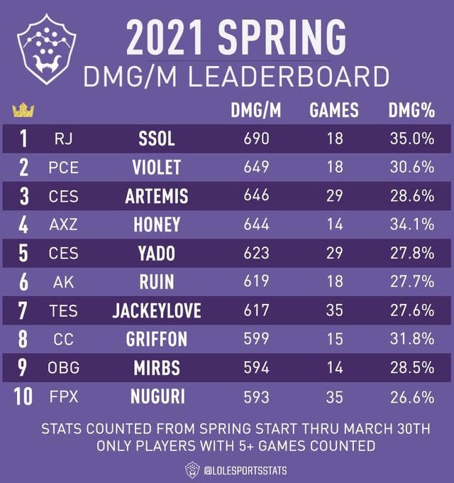 LMHT: Artemis và Yado lọt top 5 người chơi gây sát thương cao nhất giải mùa xuân trong BXH của Riot Games - Ảnh 1.