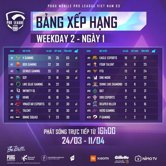 Giải đấu PMPL đang diễn ra cực kỳ kịch tính, trật tự đã trở về trên bảng xếp hạng - Ảnh 1.