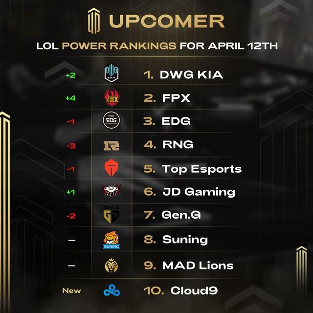 LMHT - Top 10 đội tuyển mạnh nhất thế giới hiện tại: DWG KIA vô đối, FPX hồi sinh, Suning top 8 - Ảnh 1.