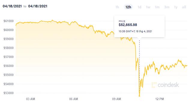 Sốc! Bitcoin giảm 1 triệu tỷ đồng chỉ trong 1 buổi sáng - Ảnh 2.