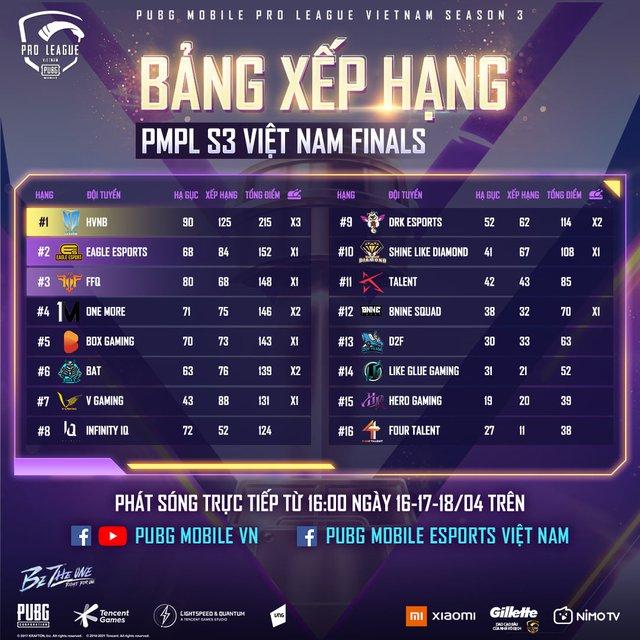 Lên ngôi ngay trong lần đầu tham dự PUBG Mobile Pro League, HVNB khẳng định vị thế số 1 tại đấu trường quốc nội - Ảnh 2.