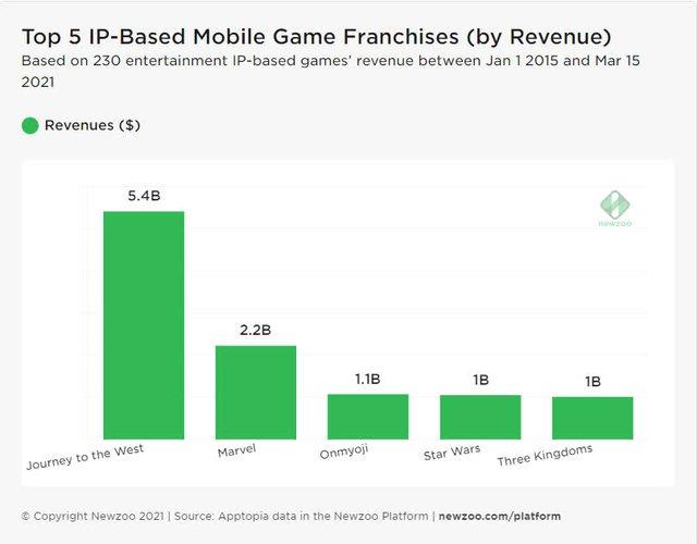 IP game kinh điển Trung Quốc có giá trị 5.4 tỷ USD, gấp 2.5 lần Marvel, nhưng không phải là Tam Quốc - Ảnh 3.