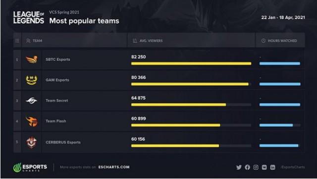 Không vô địch được VCS, nhưng ít nhất SBTC Esports cũng đứng top 1 Việt Nam về chỉ số này, vượt mặt cả GAM Esports - Ảnh 2.