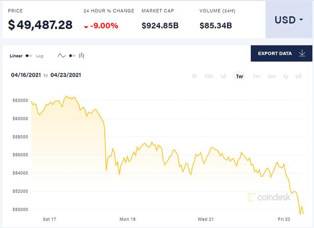 Bitcoin đang xuống giá từng ngày Untitled-16191573017261675356312