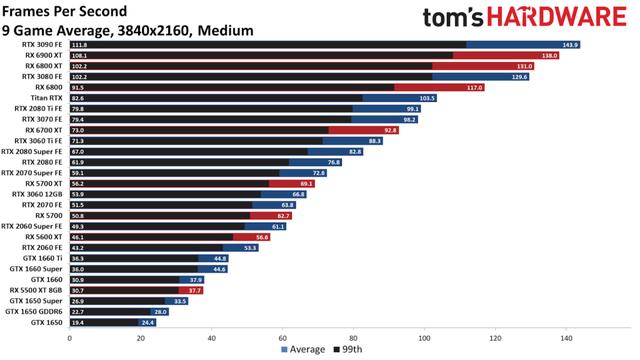 Bảng xếp hạng sức mạnh card màn hình trong thời bão giá 2021 - Ảnh 3.
