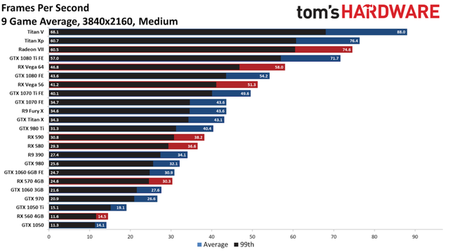 Bảng xếp hạng sức mạnh card màn hình trong thời bão giá 2021 - Ảnh 4.