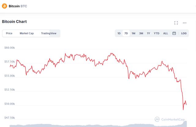"""Elon Musk """"hắt hủi"""" Bitcoin, thị trường tiền ảo giảm giá không phanh - Ảnh 1."""