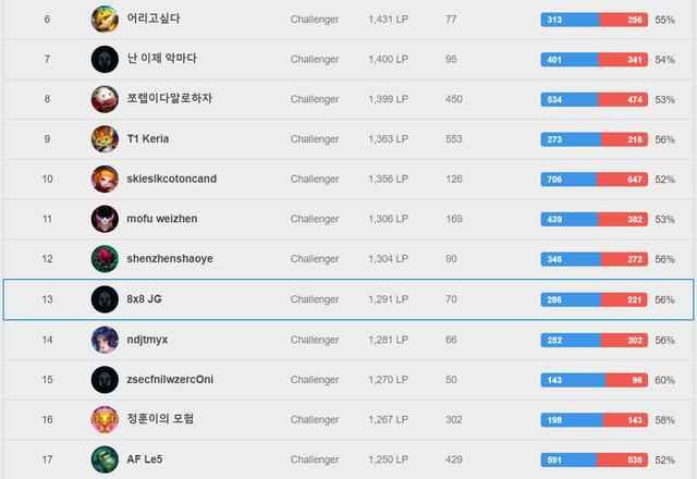 SofM leo top 13 Thách Đấu Hàn, hóa Duy chị Dậu với mạch 18 trận toàn thắng khi dùng Nocturne đi rừng - Ảnh 1.