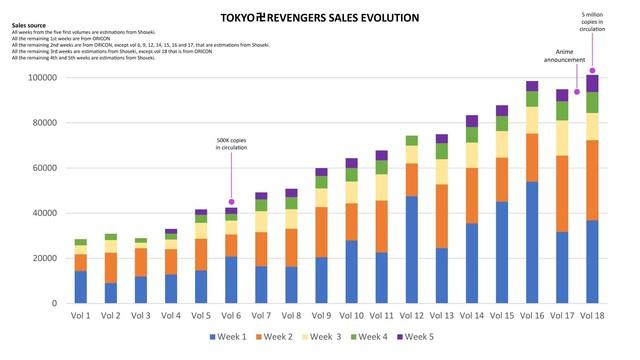 Doanh số manga Tokyo Revengers tăng vọt kể từ khi anime lên sóng, kỳ vọng nối tiếp thành công của Kimetsu No Yaiba - Ảnh 3.