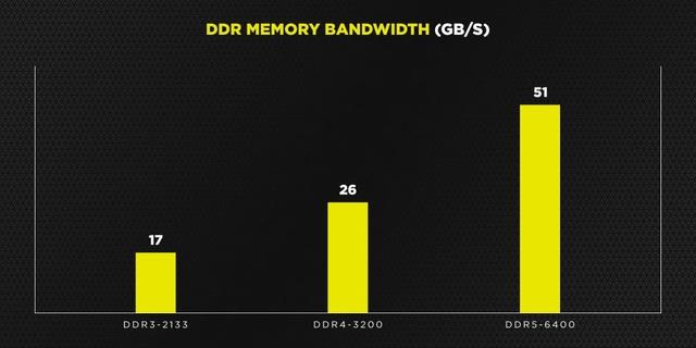 Corsair hé lộ RAM DDR5 tốc độ 6400 MHz, dung lượng lên đến 128 GB mỗi thanh - Ảnh 1.