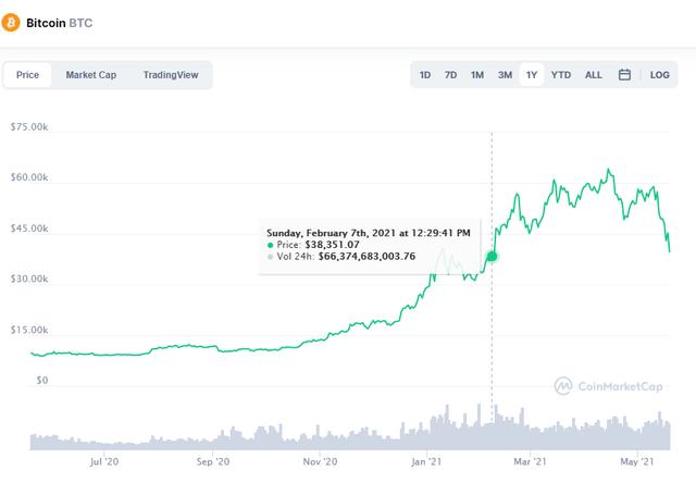 Bitcoin chạm đến ngưỡng sụp đổ, thị trường tiền ảo vỡ vụn - Ảnh 1.