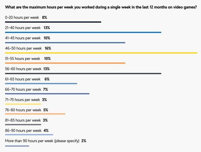 44% các nhà phát triển game phải chạy deadline quên ăn, quên ngủ - Ảnh 2.