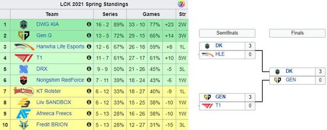 LCK có còn cửa vô địch thế giới mùa 2021? - DWG KIA sẽ phải đối mặt 4 đội Trung Quốc ngang trình RNG tại CKTG - Ảnh 1.