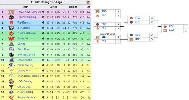 LCK có còn cửa vô địch thế giới mùa 2021? - DWG KIA sẽ phải đối mặt 4 đội Trung Quốc ngang trình RNG tại CKTG - Ảnh 2.
