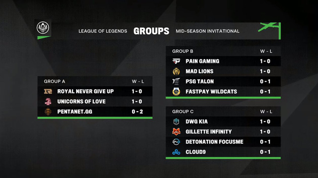 MSI 2021 Vòng bảng - Ngày 1: Biến loạt trận khai mạc thành sân tập, DWG KIA và RNG thể hiện sức mạnh tuyệt đối - Ảnh 6.