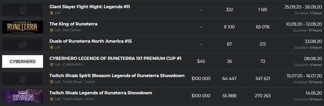Nhân viên Riot leo top 1 Huyền Thoại Runeterra 4 mùa liên tiếp, game thủ mỉa mai: Game không ai chơi thì chẳng thế - Ảnh 4.