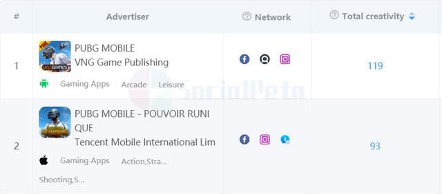 Chiến lược quảng cáo đưa Free Fire trở thành tựa game trăm triệu đô la, lý giải nguyên nhân vượt mặt PUBG Mobile ở các thị trường quan trọng - Ảnh 2.