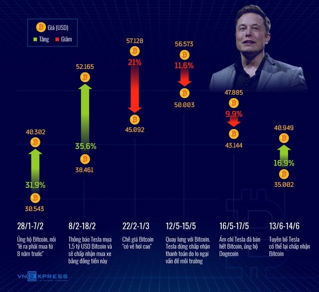 """Elon Musk vừa """"thở"""" một câu, giấc mộng mua VGA của game thủ Việt vừa chớm nở đã tan tành mây khói - Ảnh 1."""