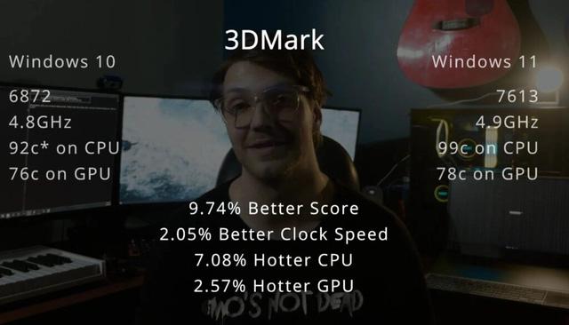 Anh em game thủ tươm rồi, Windows 11 chạy mượt hơn Windows 10 đến 15% - Ảnh 2.