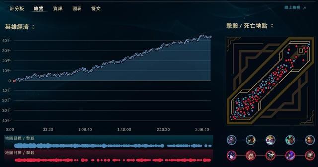 LMHT: Kỷ lục về trận ARAM dài nhất lịch sử đã được xác lập với thời gian thi đấu là 2 tiếng 47 phút - Ảnh 4.