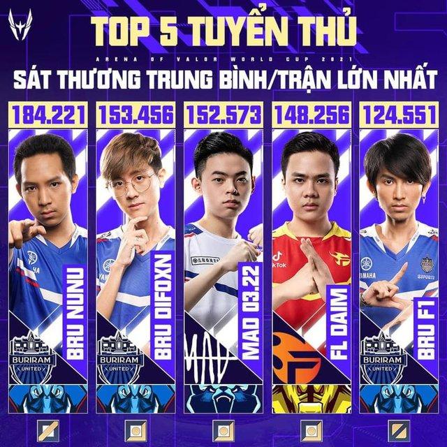 Một người Việt lọt top 5 tuyển thủ có chỉ số sát thương lớn nhất vòng bảng AWC 2021, cái tên gây bất ngờ! - Ảnh 1.