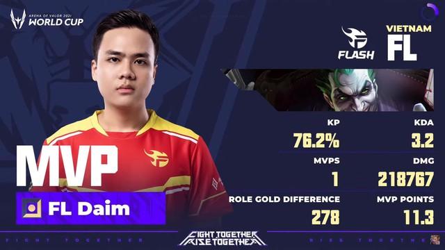 Một người Việt lọt top 5 tuyển thủ có chỉ số sát thương lớn nhất vòng bảng AWC 2021, cái tên gây bất ngờ! - Ảnh 3.