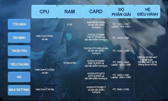 Bom tấn cày cuốc 2021 chính thức ra mắt game thủ Việt, đồ họa khủng, nặng hơn 100GB và khẳng định thu phí giờ chơi - Ảnh 3.