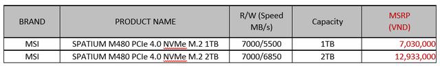 MSI ra mắt mẫu ổ cứng SSD mới với dòng sản phẩm SPATIUM - Ảnh 5.