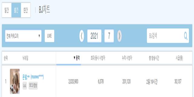 Rank chỉ dừng ở Đồng-Bạc nhưng nữ streamer LMHT vẫn lập kỷ lục kiếm hơn 4 tỷ chỉ trong 15 ngày - Ảnh 2.