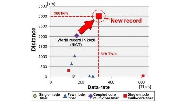 Nhật Bản vừa phá vỡ kỷ lục về tốc độ Internet, đạt mốc không tưởng lên tới 319 Tb/s - Ảnh 1.